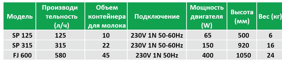 Модели оборудования Plevnik